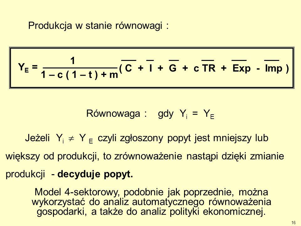 16 Jeżeli Y i  Y E czyli zgłoszony popyt jest mniejszy lub większy od produkcji, to zrównoważenie nastąpi dzięki zmianie produkcji - decyduje popyt.