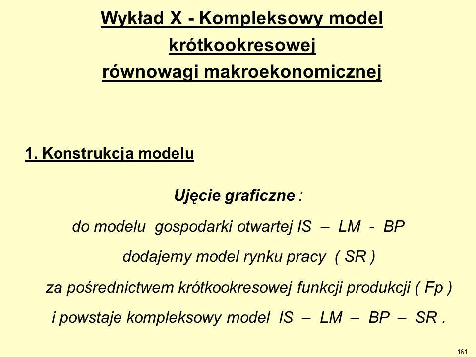 161 Wykład X - Kompleksowy model krótkookresowej równowagi makroekonomicznej Ujęcie graficzne : do modelu gospodarki otwartej IS – LM - BP dodajemy mo
