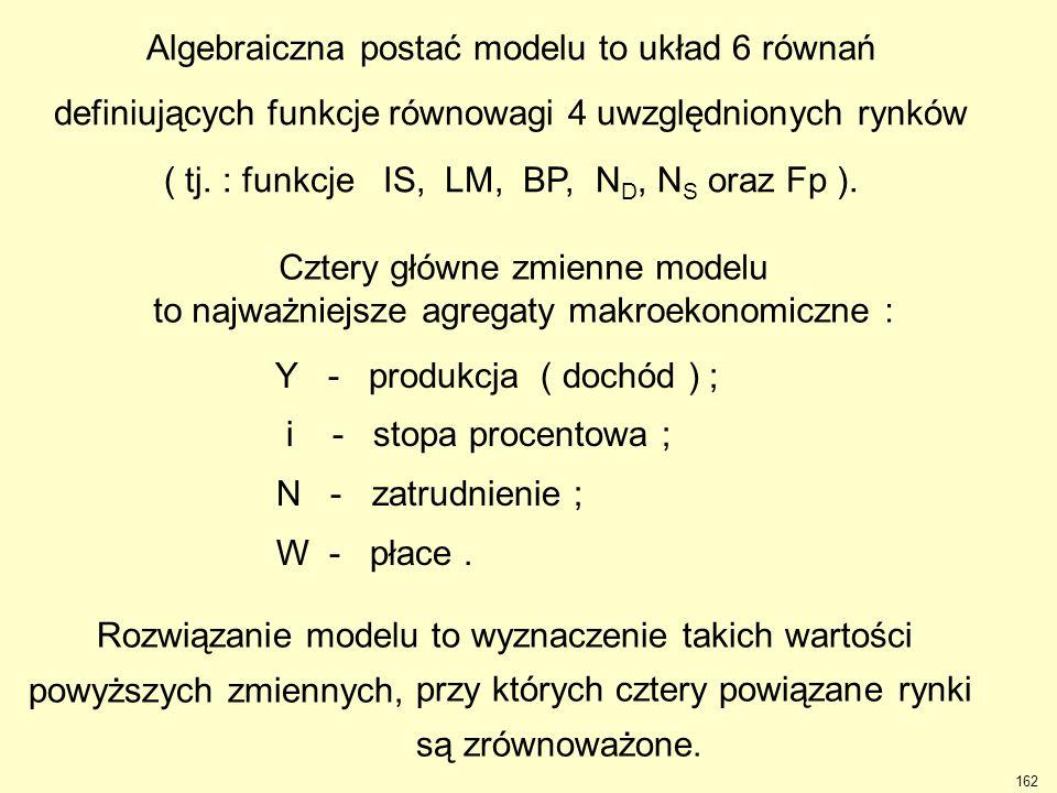 162 Y - produkcja ( dochód ) ; i - stopa procentowa ; N - zatrudnienie ; W - płace. Algebraiczna postać modelu to układ 6 równań definiujących funkcje