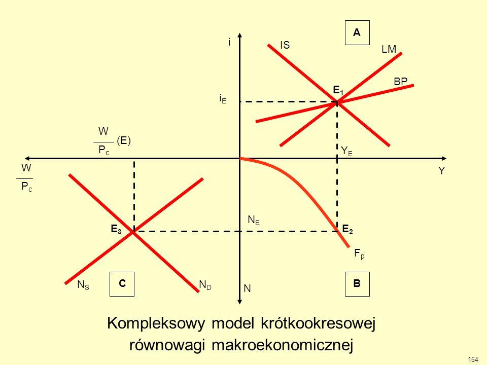 Y i IS LM BP E1E1 YEYE A iEiE N FpFp E2E2 NENE BC WPcWPc NDND E3E3 NSNS W (E) P c Kompleksowy model krótkookresowej równowagi makroekonomicznej 164