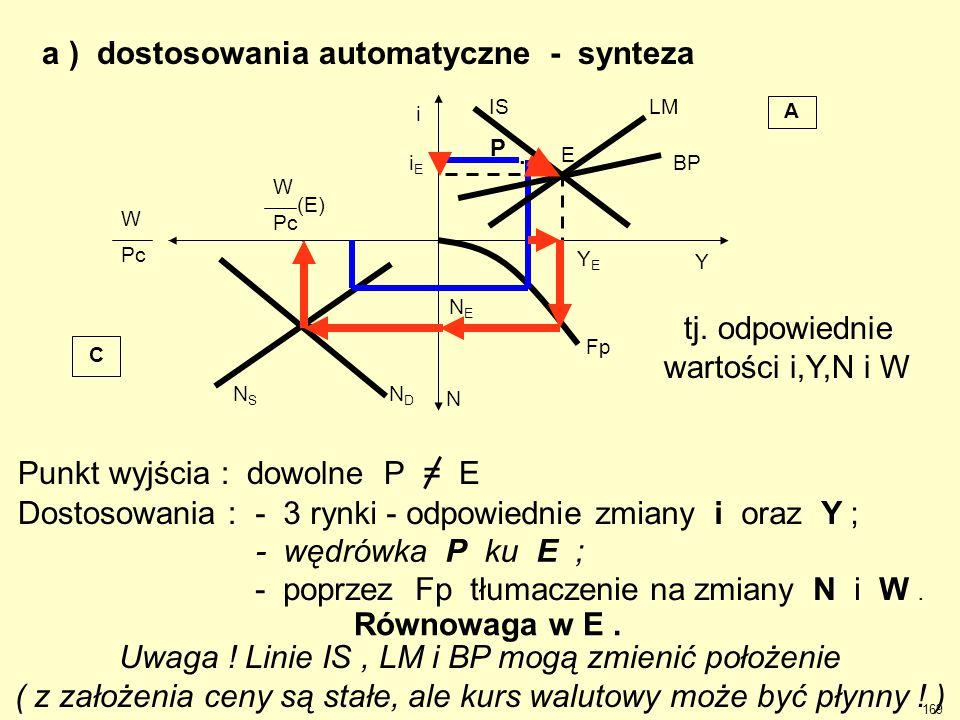 a ) dostosowania automatyczne - synteza Uwaga ! Linie IS, LM i BP mogą zmienić położenie ( z założenia ceny są stałe, ale kurs walutowy może być płynn