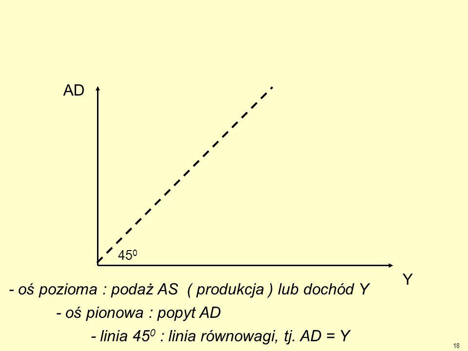 18 Y AD 45 0 - oś pozioma : podaż AS ( produkcja ) lub dochód Y - oś pionowa : popyt AD - linia 45 0 : linia równowagi, tj. AD = Y