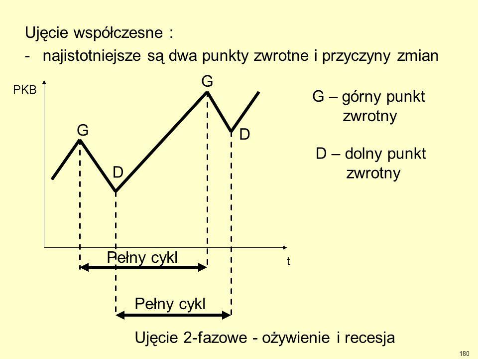 180 Ujęcie współczesne : -najistotniejsze są dwa punkty zwrotne i przyczyny zmian Pełny cykl G – górny punkt zwrotny D – dolny punkt zwrotny G D D G t