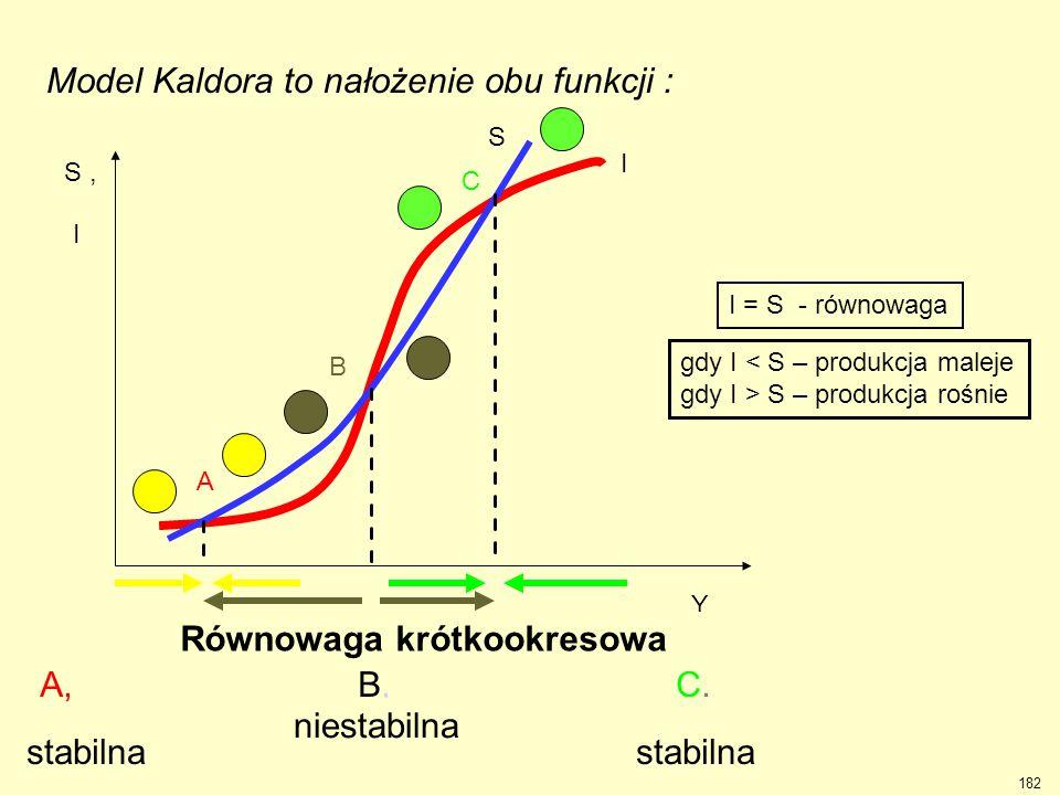 Model Kaldora to nałożenie obu funkcji : Interpretacja punktów i obszarów pomiędzy nimi : A,B,C. I B A C I Y S, S gdy I < S – produkcja maleje gdy I >