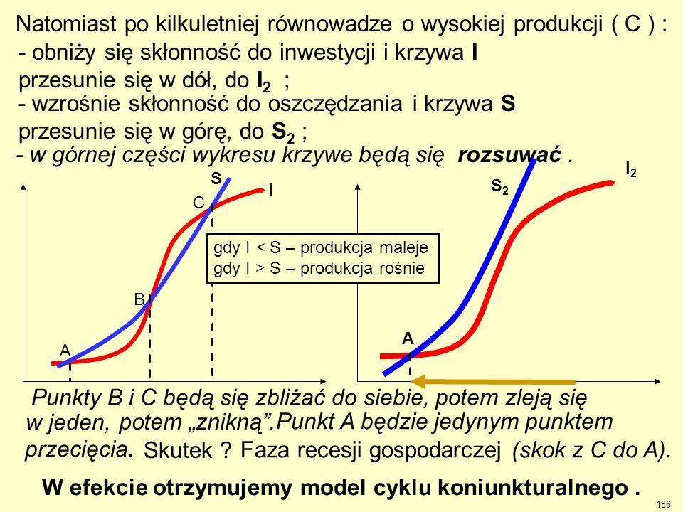 Natomiast po kilkuletniej równowadze o wysokiej produkcji ( C ) : - obniży się skłonność do inwestycji i krzywa I przesunie się w dół, do I 2 ; - wzro