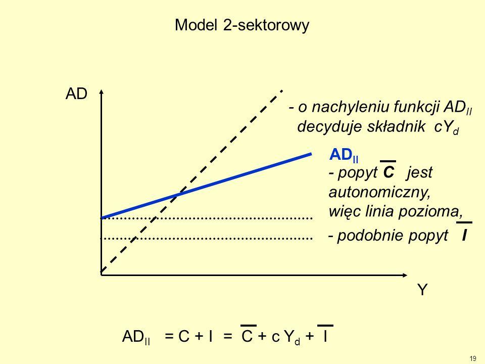 19 Y AD AD II = C + I= C + c Y d + IAD II - o nachyleniu funkcji AD II decyduje składnik cY d Model 2-sektorowy - popyt C jest autonomiczny, więc lini