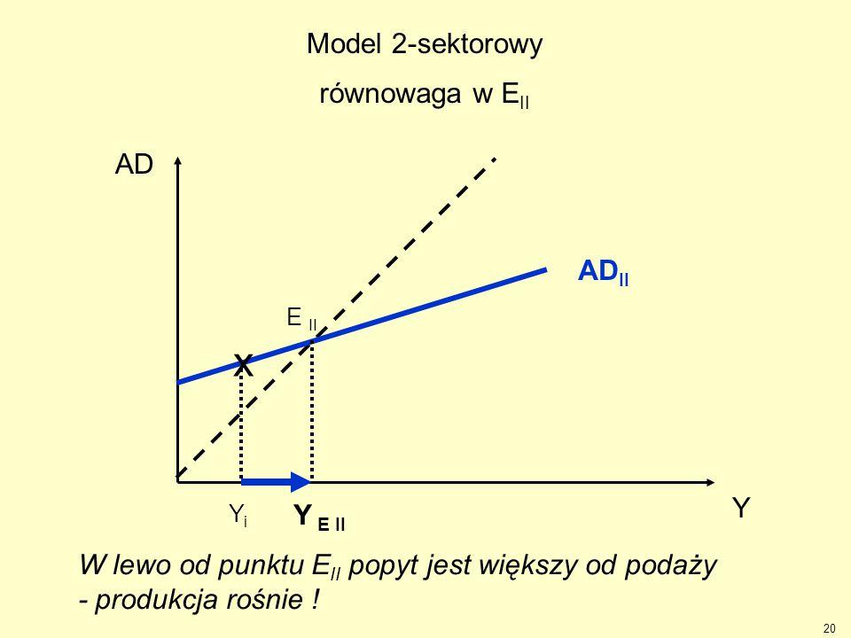 20 Y AD AD II Y E II YiYi x E II W lewo od punktu E II popyt jest większy od podaży - produkcja rośnie ! Model 2-sektorowy równowaga w E II