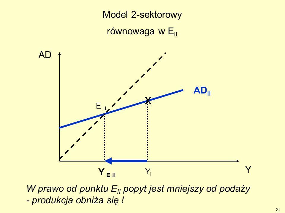 21 Y AD AD II Y E II YiYi x E II W prawo od punktu E II popyt jest mniejszy od podaży - produkcja obniża się ! Model 2-sektorowy równowaga w E II