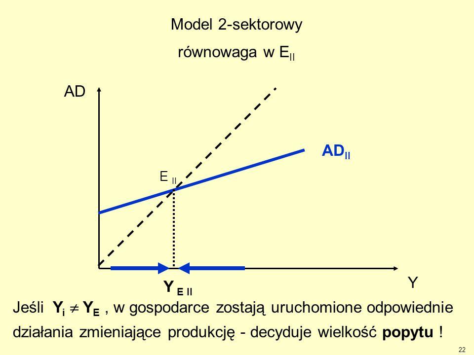 22 Y AD AD II Y E II E II Jeśli Y i  Y E, w gospodarce zostają uruchomione odpowiednie działania zmieniające produkcję - decyduje wielkość popytu ! M