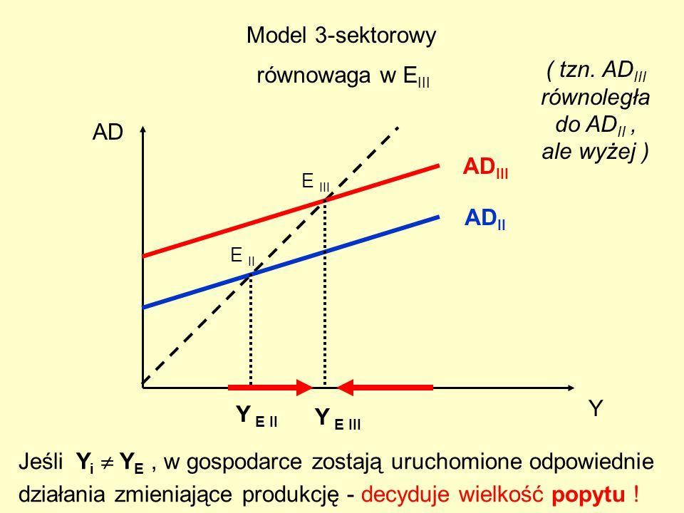 23 Y AD AD II AD III Y E II AD III E III Y E III E II Model 3-sektorowy ( tzn. AD III równoległa do AD II, ale wyżej ) równowaga w E III = C + I + G Z