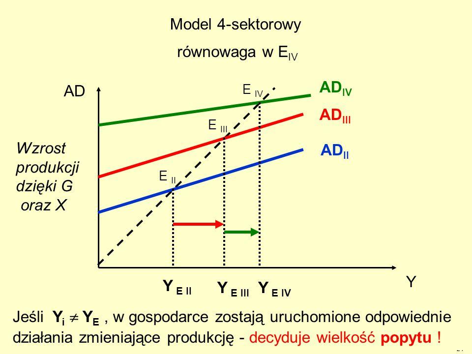 24 Y AD AD II AD IV Y E II = C + I + G + X AD III AD IV Y E III E IV Y E IV E II E III Model 4-sektorowy Wzrost produkcji dzięki G oraz X tj. X = Exp