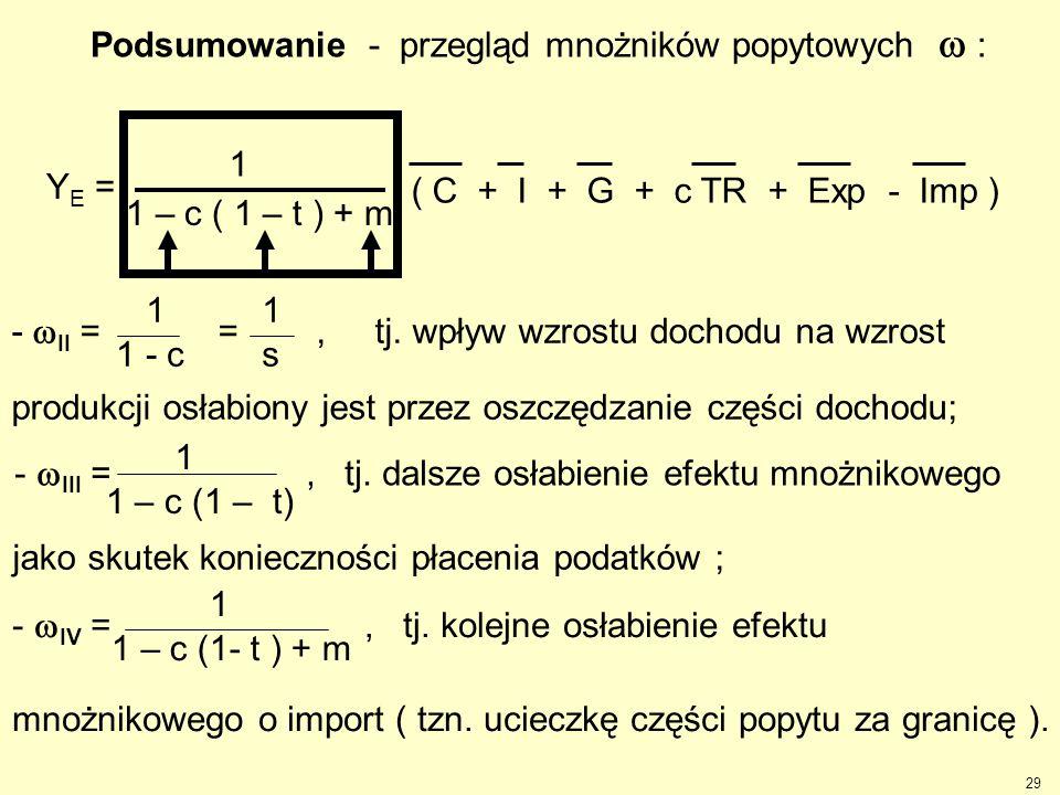 29 -  IV =, tj. kolejne osłabienie efektu mnożnikowego o import ( tzn. ucieczkę części popytu za granicę ). 1 1 – c (1- t ) + m -  III =, tj. dalsze