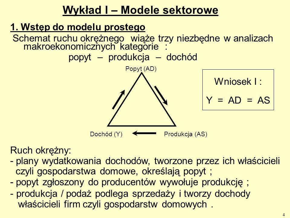 4 1. Wstęp do modelu prostego Schemat ruchu okrężnego wiąże trzy niezbędne w analizach makroekonomicznych kategorie : popyt – produkcja – dochód Popyt