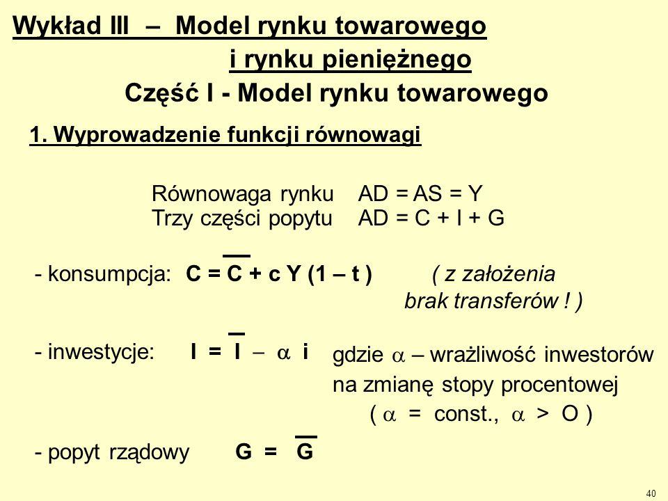 40 Część I - Model rynku towarowego Równowaga rynku AD = AS = Y Trzy części popytu AD = C + I + G - konsumpcja: C = C + c Y (1 – t ) I = I  i gdzi