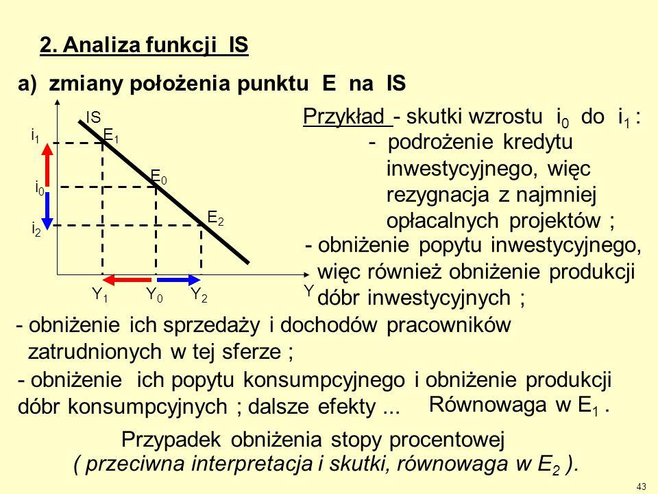 43 2. Analiza funkcji IS E1E1 E2E2 Y2Y2 i2i2 Y1Y1 IS E0E0 Y Y0Y0 i0i0 i1i1 Przykład - skutki wzrostu i 0 do i 1 : - podrożenie kredytu inwestycyjnego,
