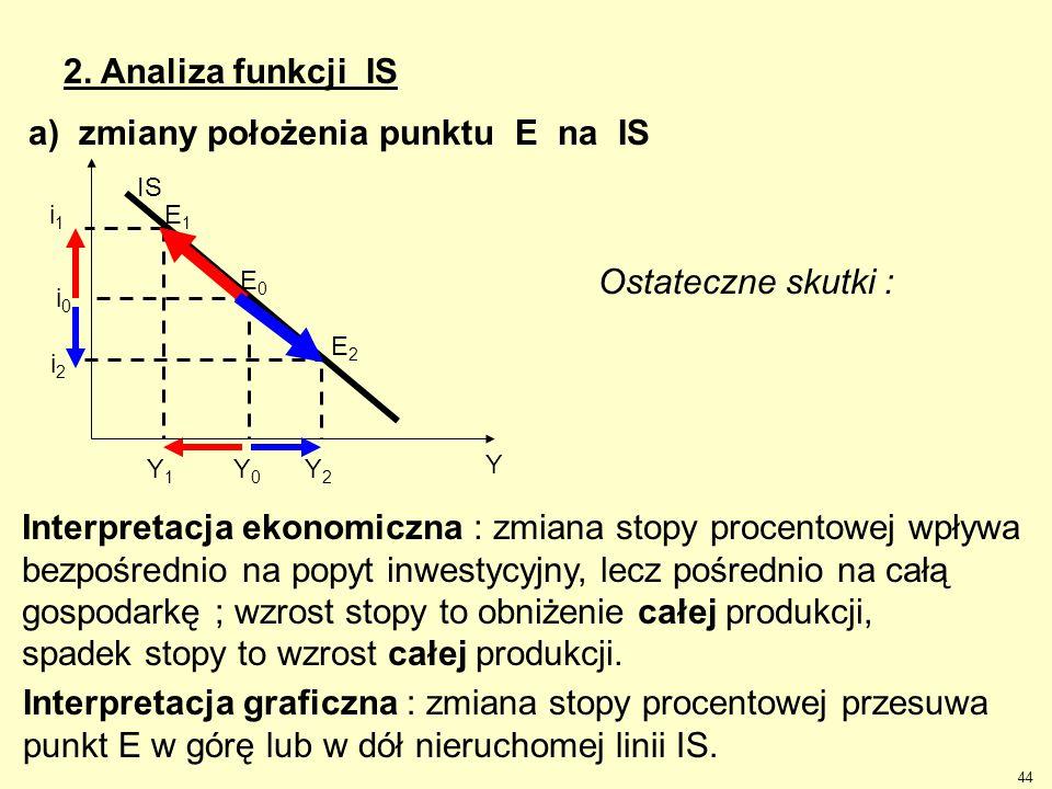 44 2. Analiza funkcji IS E1E1 E2E2 Y2Y2 i2i2 Y1Y1 IS E0E0 Y Y0Y0 i0i0 i1i1 a) zmiany położenia punktu E na IS Ostateczne skutki : Interpretacja ekonom
