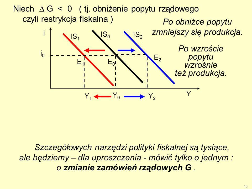Y1Y1 Y2Y2 IS 1 IS 2 Natomiast ekspansja fiskalna ( tj.  G > 0 ) Restrykcja fiskalna przesuwa linię IS równolegle w lewo. Niech  G < 0 ( tj. obniżeni