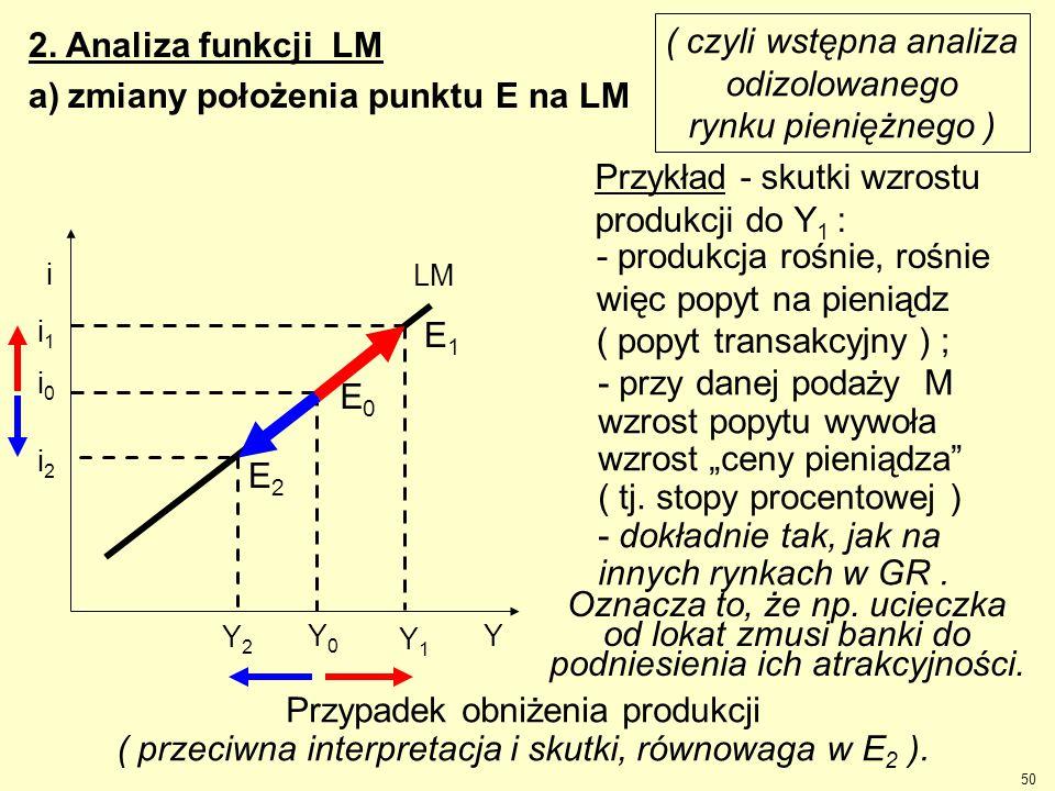 2. Analiza funkcji LM a)zmiany położenia punktu E na LM ( czyli wstępna analiza odizolowanego rynku pieniężnego ) i1i1 Przykład - skutki wzrostu produ