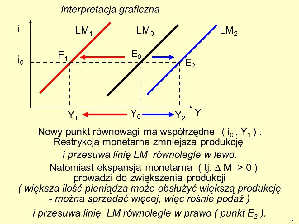 Restrykcja monetarna zmniejsza produkcję i przesuwa linię LM równolegle w lewo. Nowy punkt równowagi ma współrzędne ( i 0, Y 1 ). Natomiast ekspansja