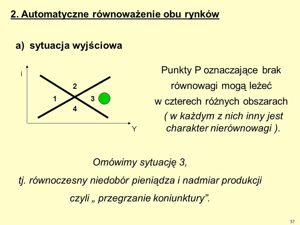 57 2. Automatyczne równoważenie obu rynków a) sytuacja wyjściowa Punkty P oznaczające brak równowagi mogą leżeć w czterech różnych obszarach 3 i Y 1 2
