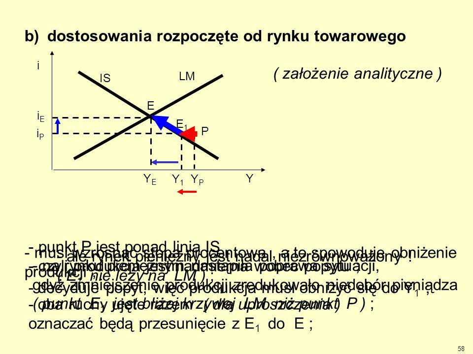 b) dostosowania rozpoczęte od rynku towarowego - punkt P jest ponad linią IS, - czyli produkcja jest nadmierna wobec popytu ; - decyduje popyt, więc p