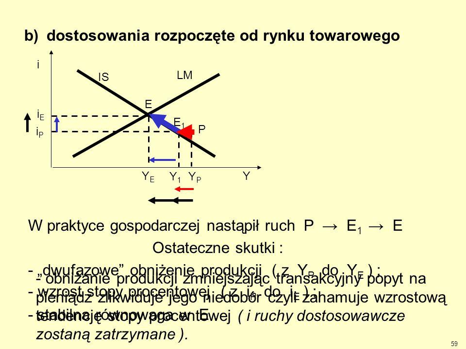 - obniżanie produkcji zmniejszając transakcyjny popyt na pieniądz zlikwiduje jego niedobór czyli zahamuje wzrostową tendencję stopy procentowej ( i ru