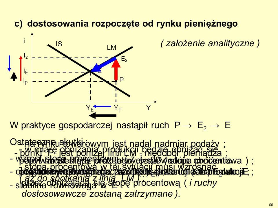 c) dostosowania rozpoczęte od rynku pieniężnego - punkt P jest poniżej linii LM - niedobór pieniądza ; - stopa procentowa w tej sytuacji musi wzrosnąć