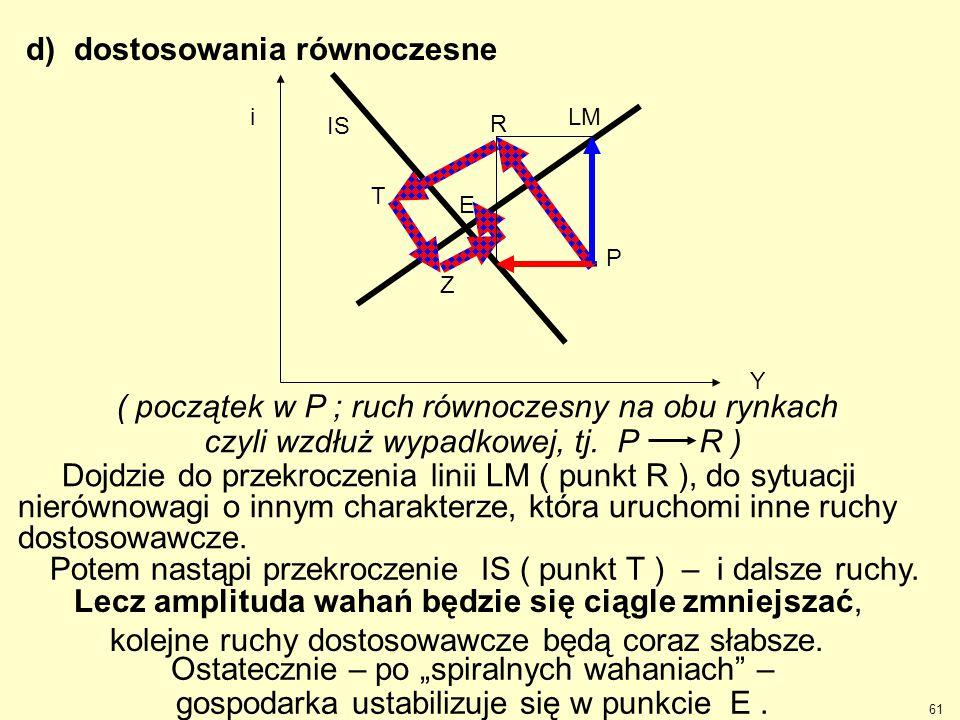 61. P R d)dostosowania równoczesne Dojdzie do przekroczenia linii LM ( punkt R ), do sytuacji nierównowagi o innym charakterze, która uruchomi inne ru