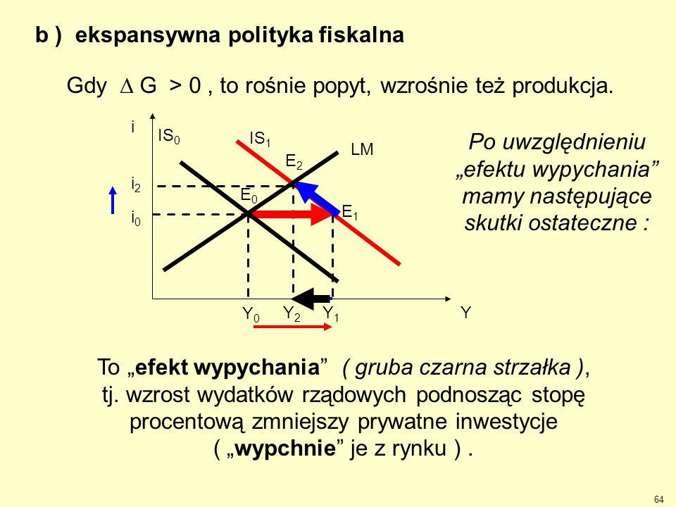 b ) ekspansywna polityka fiskalna Y1Y1 Y2Y2 i2i2 IS 1 Przy produkcji równej Y 1 na rynku pieniężnym pojawi się niedobór pieniądza. Wywoła to wzrost je