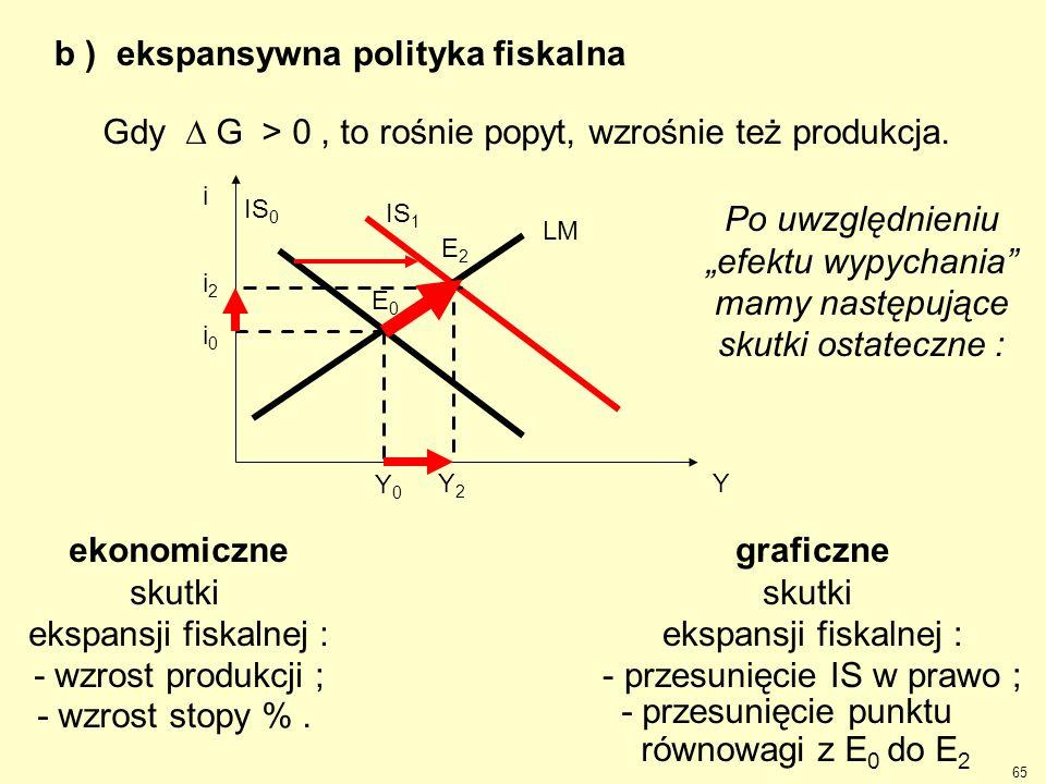 65 b ) ekspansywna polityka fiskalna Y2Y2 i2i2 IS 1 Y LM i Y0Y0 i0i0 IS 0 E2E2 E0E0 Gdy  G > 0, to rośnie popyt, wzrośnie też produkcja. Po uwzględn