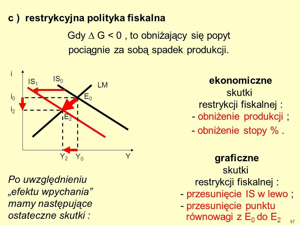 Gdy  G < 0, to obniżający się popyt pociągnie za sobą spadek produkcji. c ) restrykcyjna polityka fiskalna MakroEG Y2Y2 i2i2 IS 1 Y Y0Y0 i0i0 LM IS