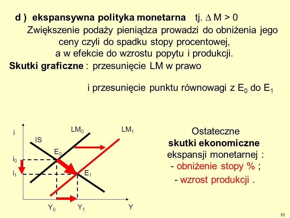 d ) ekspansywna polityka monetarna tj.  M > 0 LM 0 IS i Y i0i0 Y 0 E0E0 Zwiększenie podaży pieniądza prowadzi do obniżenia jego ceny czyli do spadku