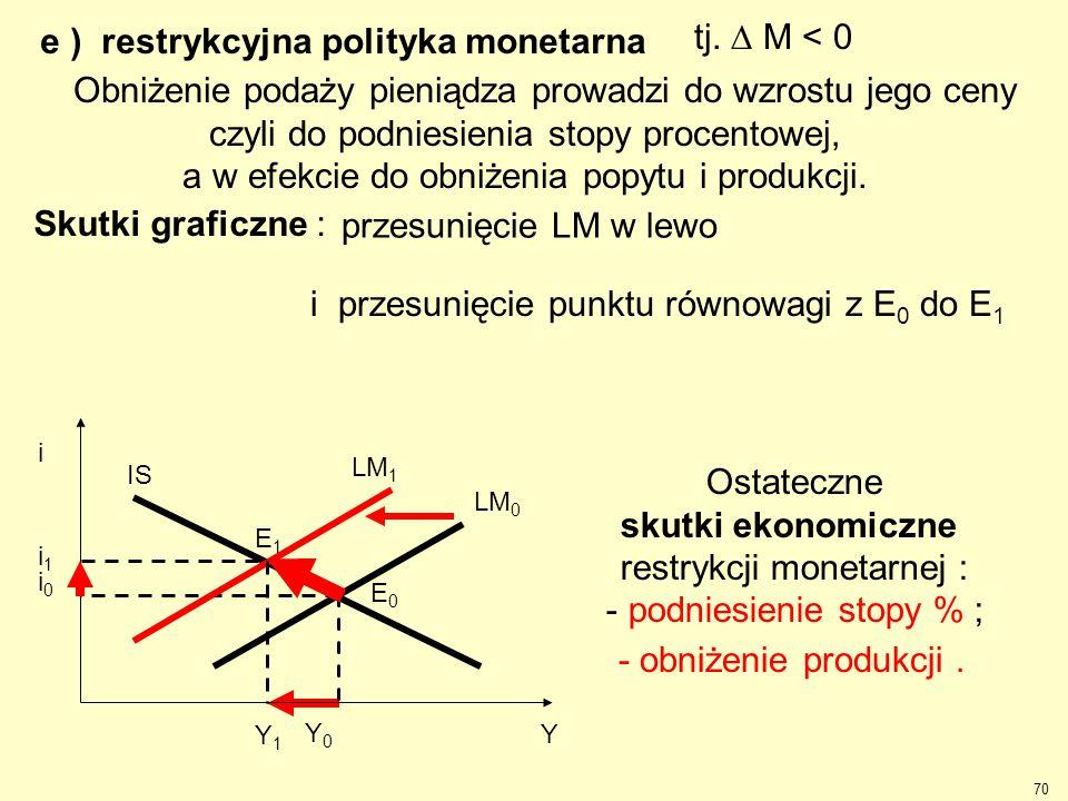 e ) restrykcyjna polityka monetarna tj.  M < 0 LM 0 i i0i0 Y0Y0 Y IS LM 1 i1i1 Y1Y1 Obniżenie podaży pieniądza prowadzi do wzrostu jego ceny czyli do