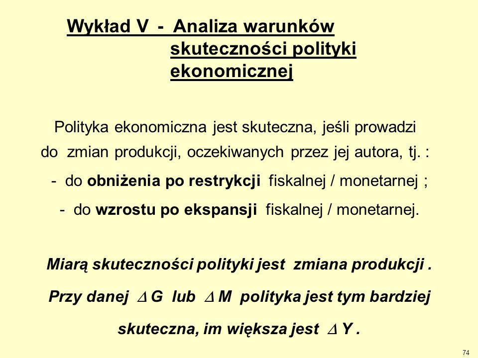 74 Wykład V - Analiza warunków skuteczności polityki ekonomicznej Miarą skuteczności polityki jest zmiana produkcji. Przy danej  G lub  M polityka
