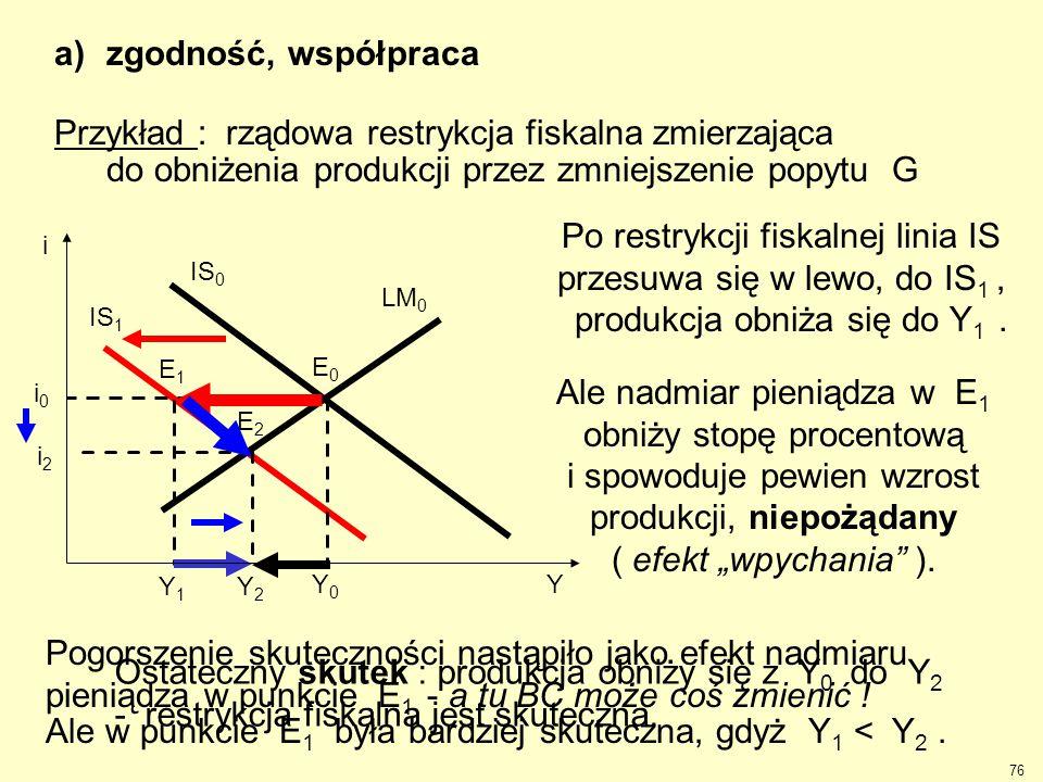 Przykład : rządowa restrykcja fiskalna zmierzająca do obniżenia produkcji przez zmniejszenie popytu G IS 1 Y1Y1 i2i2 Y2Y2 E1E1 E2E2 Po restrykcji fisk