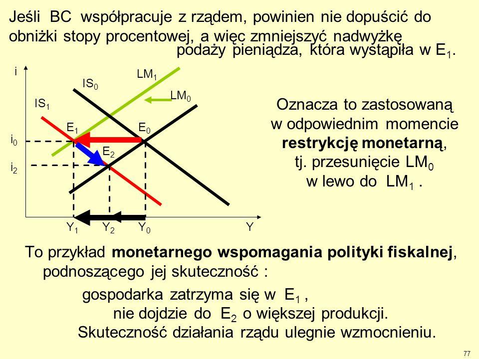 To przykład monetarnego wspomagania polityki fiskalnej, podnoszącego jej skuteczność : gospodarka zatrzyma się w E 1, nie dojdzie do E 2 o większej pr