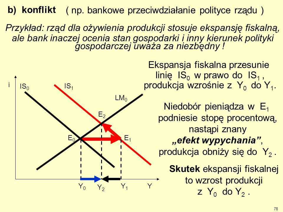 IS 1 E2E2 E1E1 Y1Y1 Y2Y2 Ekspansja fiskalna przesunie linię IS 0 w prawo do IS 1, produkcja wzrośnie z Y 0 do Y 1. Niedobór pieniądza w E 1 podniesie