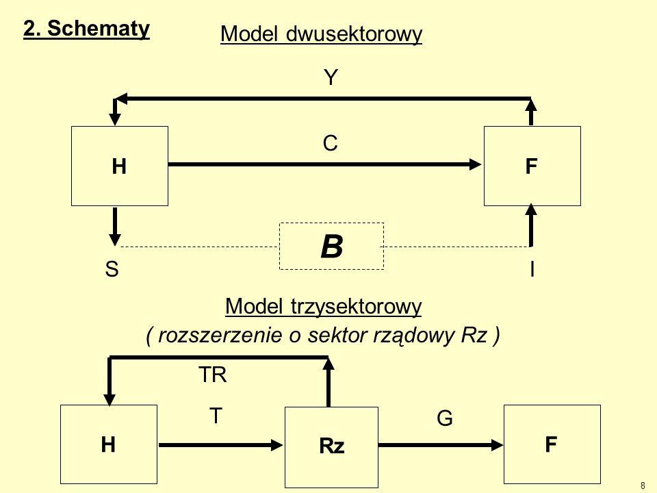 8 Model dwusektorowy HF Y C B SI Model trzysektorowy ( rozszerzenie o sektor rządowy Rz ) HF TR Rz T G 2. Schematy