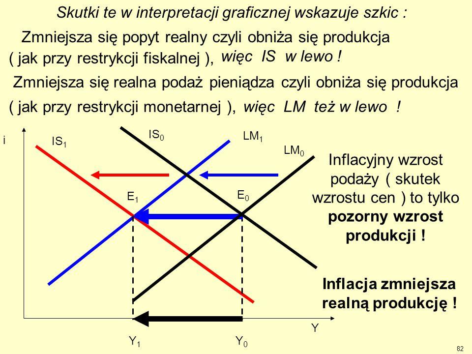 Skutki te w interpretacji graficznej wskazuje szkic : Y 0 Y1Y1 IS 1 LM 1 E1E1 Zmniejsza się popyt realny czyli obniża się produkcja ( jak przy restryk