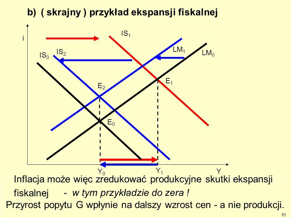 b) ( skrajny ) przykład ekspansji fiskalnej Y0Y0 Ekspansja fiskalna przesunie linię IS 0 w prawo do IS 1. IS 1 E1E1 Y1Y1 Ekspansja jest skuteczna, pro