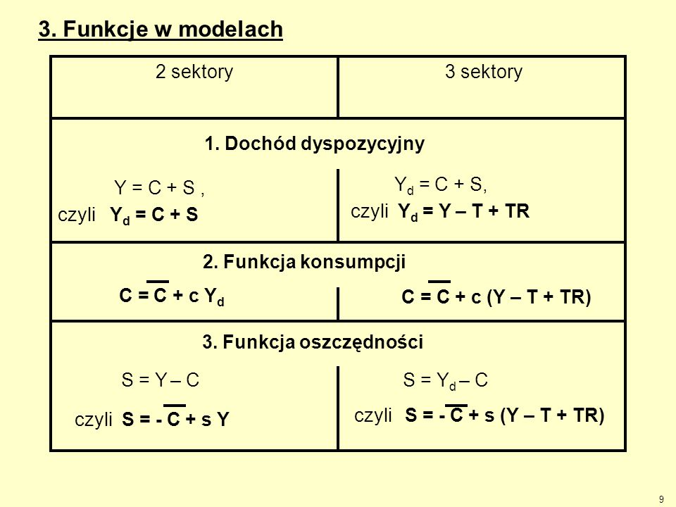 9 3. Funkcje w modelach Y d = C + S, Y = C + S, czyli Y d = C + S 3 sektory2 sektory 1. Dochód dyspozycyjny czyli Y d = Y – T + TR 2. Funkcja konsumpc