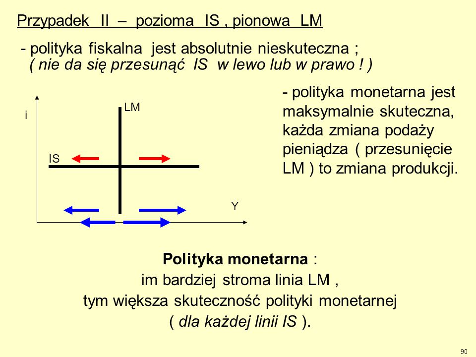 90 Przypadek II – pozioma IS, pionowa LM Y i LM IS jest absolutnie nieskuteczna ; jest maksymalnie skuteczna, każda zmiana podaży pieniądza ( przesuni
