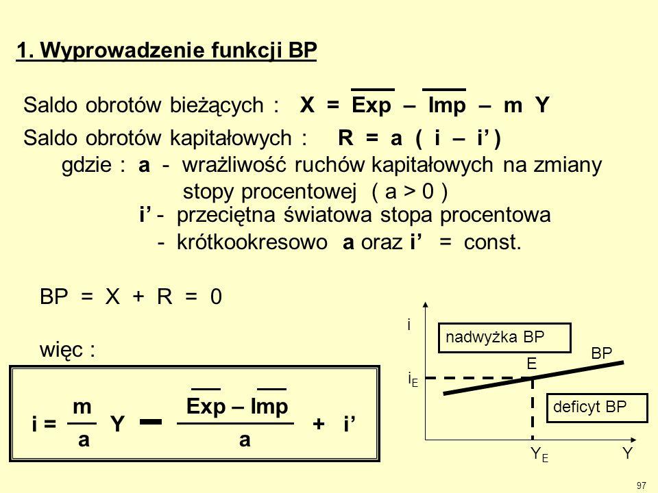 97 1. Wyprowadzenie funkcji BP Saldo obrotów bieżących : X = Exp – Imp – m Y Saldo obrotów kapitałowych : R = a ( i – i' ) gdzie : a - wrażliwość ruch