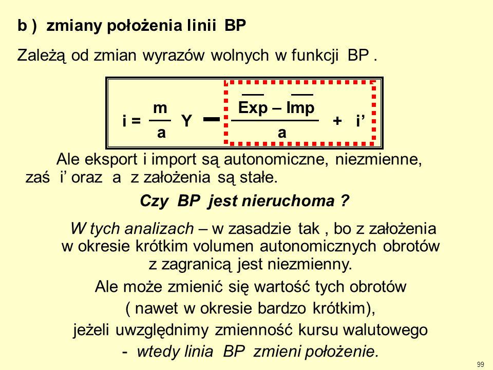 99 b ) zmiany położenia linii BP Zależą od zmian wyrazów wolnych w funkcji BP. Ale eksport i import są autonomiczne, niezmienne, zaś i' oraz a z założ
