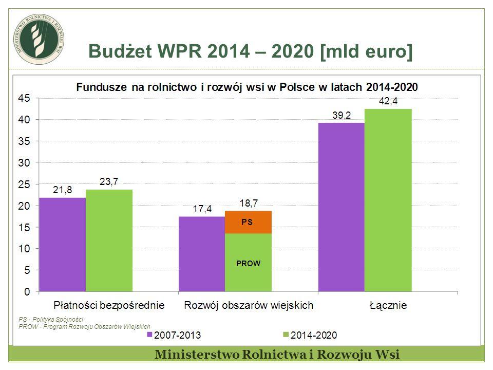 Budżet WPR 2014 – 2020 [mld euro] PS - Polityka Spójności PROW - Program Rozwoju Obszarów Wiejskich