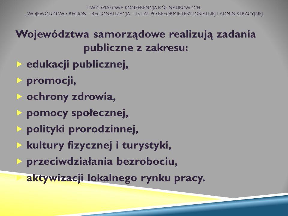 """II WYDZIAŁOWA KONFERENCJA KÓŁ NAUKOWYCH """"WOJEWÓDZTWO, REGION – REGIONALIZACJA – 15 LAT PO REFORMIE TERYTORIALNEJ I ADMINISTRACYJNEJ Województwa samorządowe realizują zadania publiczne z zakresu:  edukacji publicznej,  promocji,  ochrony zdrowia,  pomocy społecznej,  polityki prorodzinnej,  kultury fizycznej i turystyki,  przeciwdziałania bezrobociu,  aktywizacji lokalnego rynku pracy."""