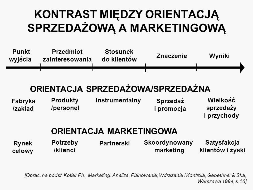 WNIOSKI KOŃCOWE /1/ 1) Istotą marketingu jest dostarczanie wartości odbiorcom, co umożliwia dostawcy osiąganie wartości ważnej dla niego 2) Ośrodki innowacji, jako podmioty wspierające przedsiębiorczość i procesy innowacyjne, funkcjonują coraz częściej w warunkach rynkowych, co w naturalny sposób powinno je skłaniać do korzystania z dorobku i osiągnięć marketingu 3) Marketing opiera się na starannym rozpoznaniu potrzeb i oczekiwań klientów oraz monitorowaniu ich zadowolenia poprzez badania marketingowe, których wyniki powinny być punktem wyjścia do formułowania celów i zamierzeń rynkowych 4) Skuteczne działania OI wymagają segmentacji, wyboru rynku celowego i pozycjonowania oferty rynkowej, umożliwiających określenie celów, strategii marketingowej oraz instrumentów kompozycji marketingowej, z pomocą których OI obsługuje klientów i rynek