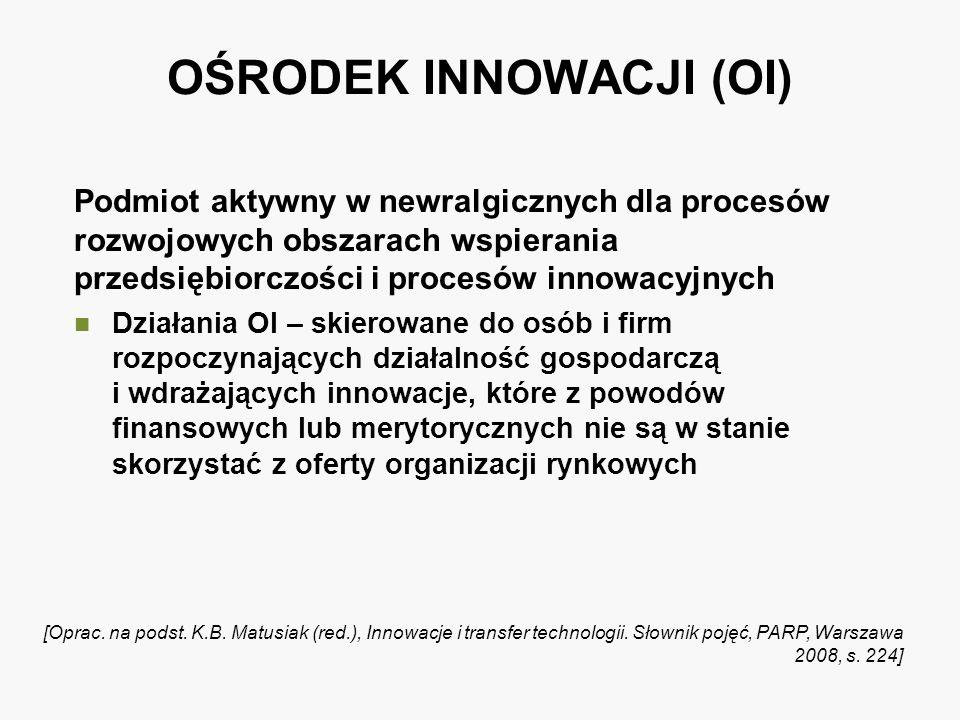 OŚRODEK INNOWACJI (OI) Podmiot aktywny w newralgicznych dla procesów rozwojowych obszarach wspierania przedsiębiorczości i procesów innowacyjnych Dzia