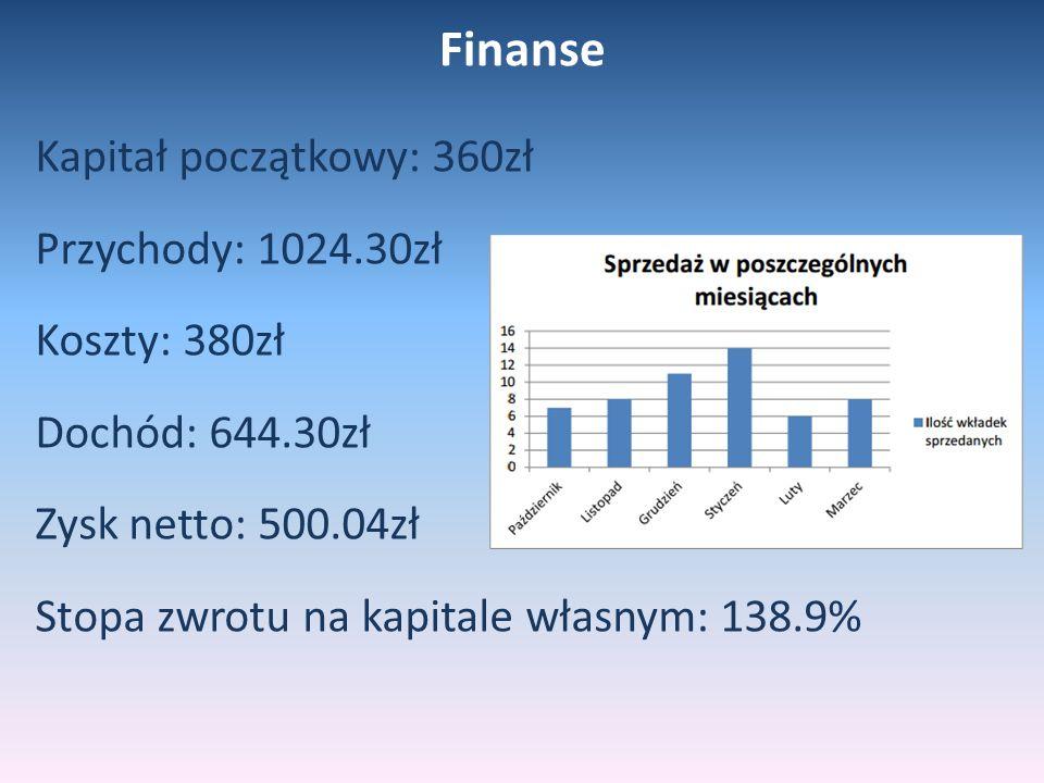 Finanse Kapitał początkowy: 360zł Przychody: 1024.30zł Koszty: 380zł Dochód: 644.30zł Zysk netto: 500.04zł Stopa zwrotu na kapitale własnym: 138.9%