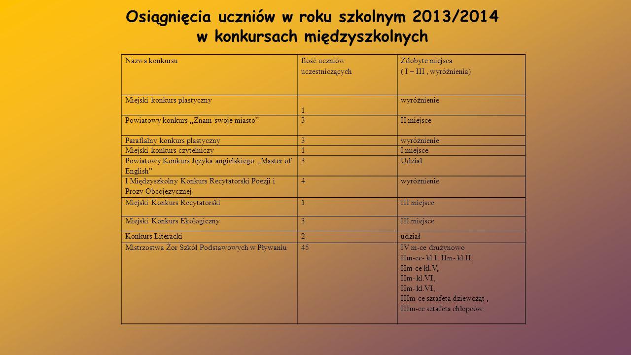 Osiągnięcia uczniów w roku szkolnym 2013/2014 w konkursach międzyszkolnych Nazwa konkursu Ilość uczniów uczestniczących Zdobyte miejsca ( I – III, wyr